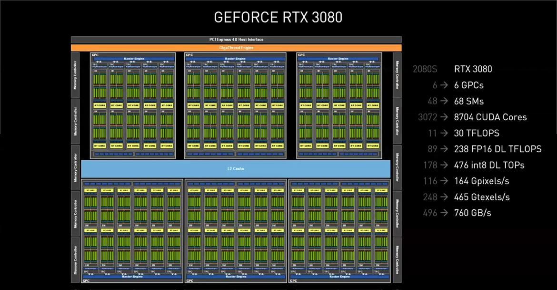 NVIDIA Ampere 04 GeForce RTX 3080 Block Diagram