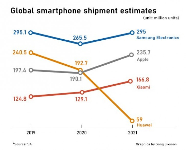 Samsung to remain number one smartphone manufacturer in 2020