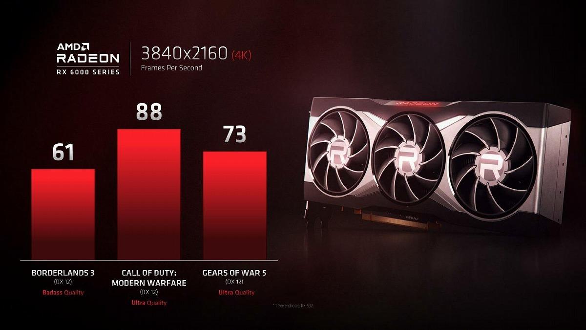 AMD Radeon RX 6000 4K Gaming
