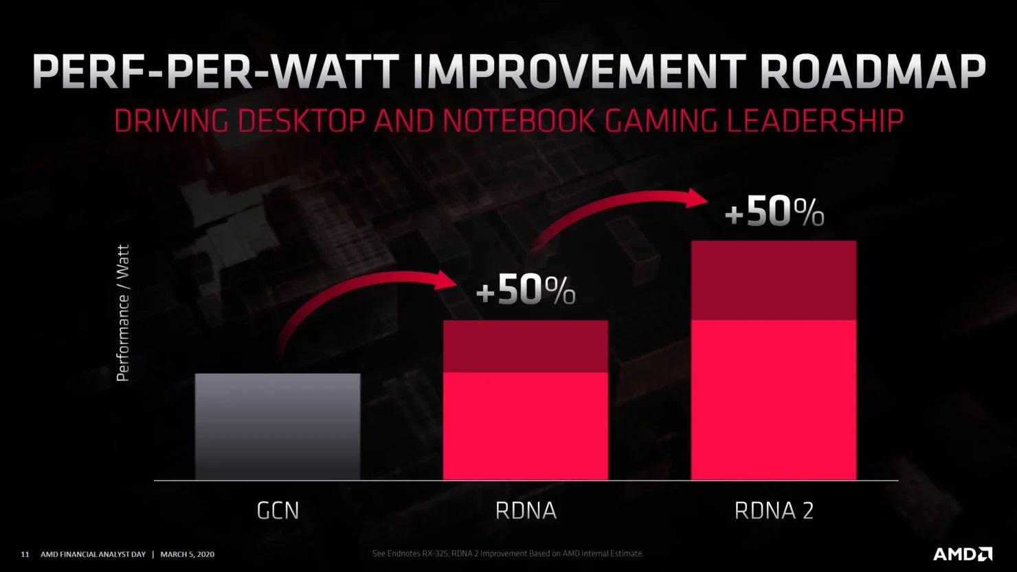 AMD Radeon Roadmap 2020 RDNA2 Radeon RX Navi 2x GPUs 1 1480x833 1