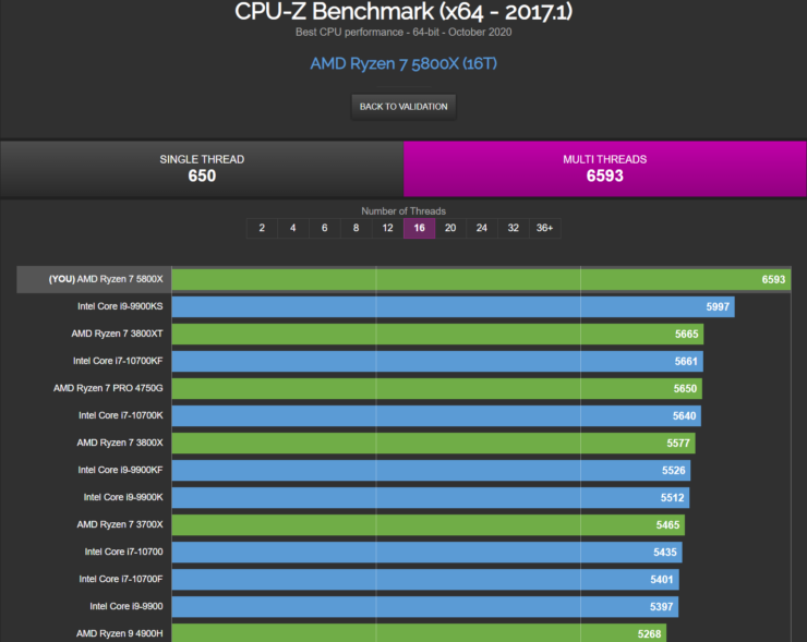 AMD Ryzen 7 5800X 8 Core Desktop CPU Multi Thread Benchmark Performance Leak CPU Z 1