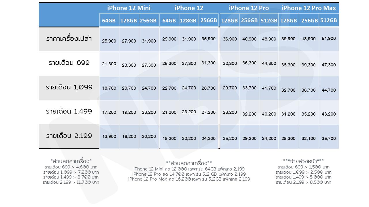 โปรจอง iPhone 12 DTAC