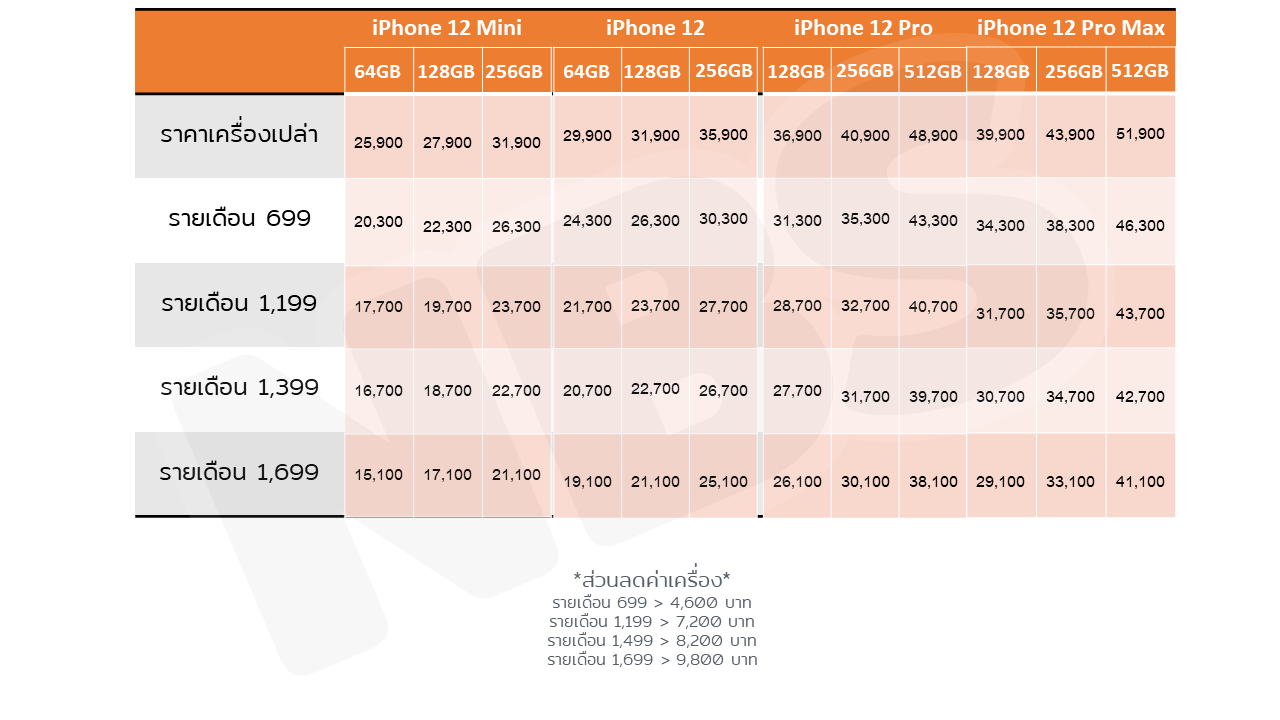 โปร iPhone 12 TRUE