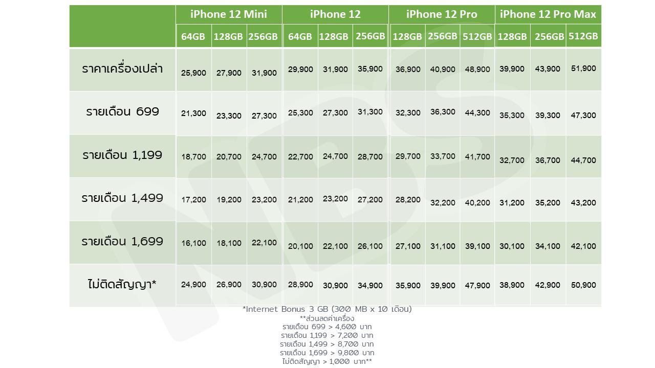 โปร iPhone 12 AIS
