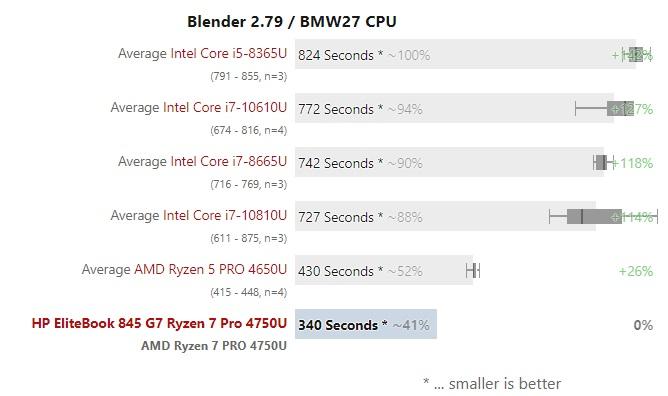 Ryzen 7 Pro 4750U test 003