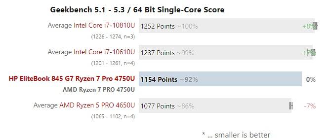 Ryzen 7 Pro 4750U test 004