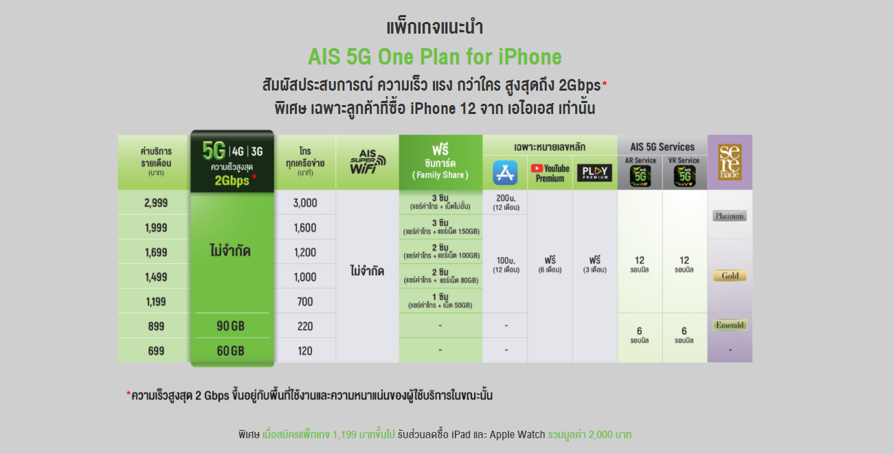 โปร iPhone 12 5G AIS