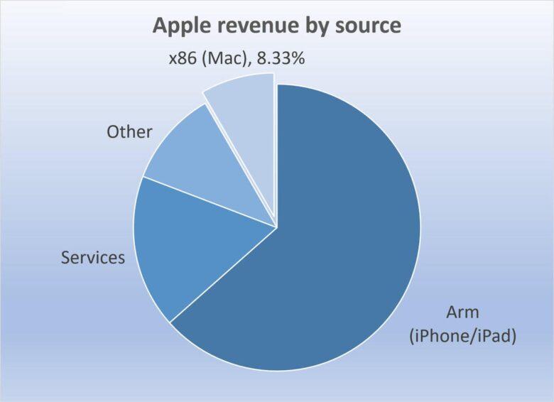 aapl revenue by source ending mar2020
