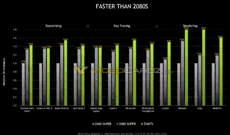 csm NVIDIA GeForce RTX 3060Ti Official Performance 1 4df914616f