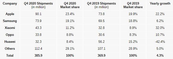 smartphones idc q4 2020 table 001