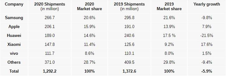 smartphones idc q4 2020 table 002