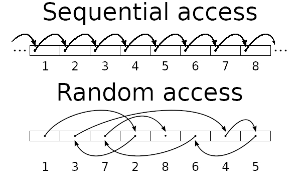 Random vs sequential access