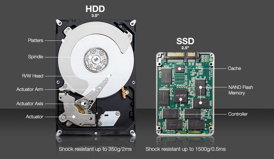 เปลี่ยน HDD เป็น SSD