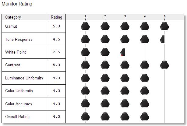 monitor rating 1