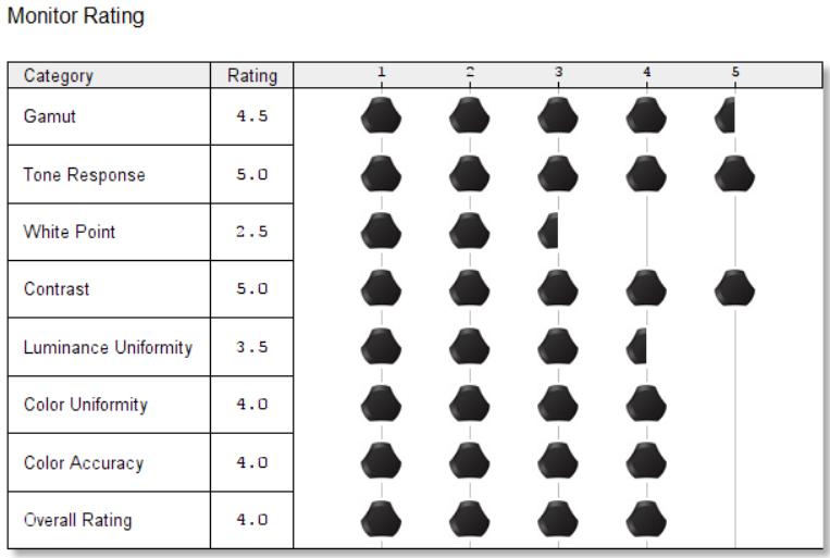 monitor rating
