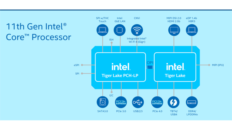 11th gen core mobile processors figure rwd.png.rendition.intel .web .1920.1080