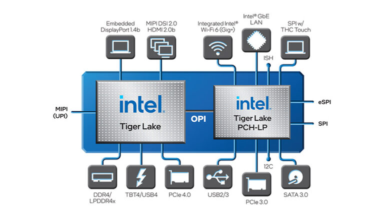 Intel Tiger Lake H35