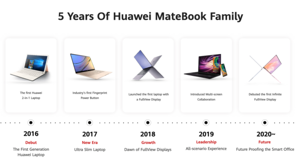 HUAWEI MateBook Milestone