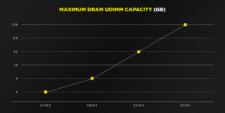 DDR5 Graphs Capacity 1024x512 1