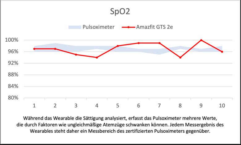 Huami Amazfit GTS 2 mini SpO2 Diagramm