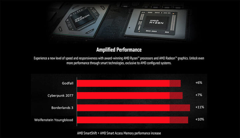Amplified Performance