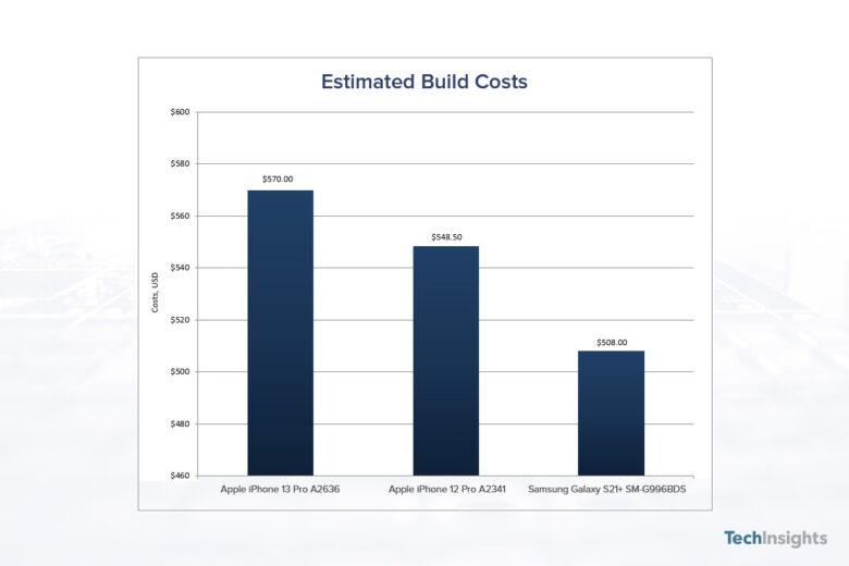 IPHONE 13 PRO BUILD COST