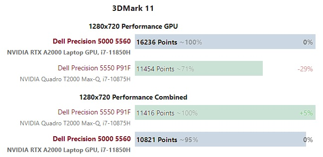 dell 5550 vs 5560 gpu test 004