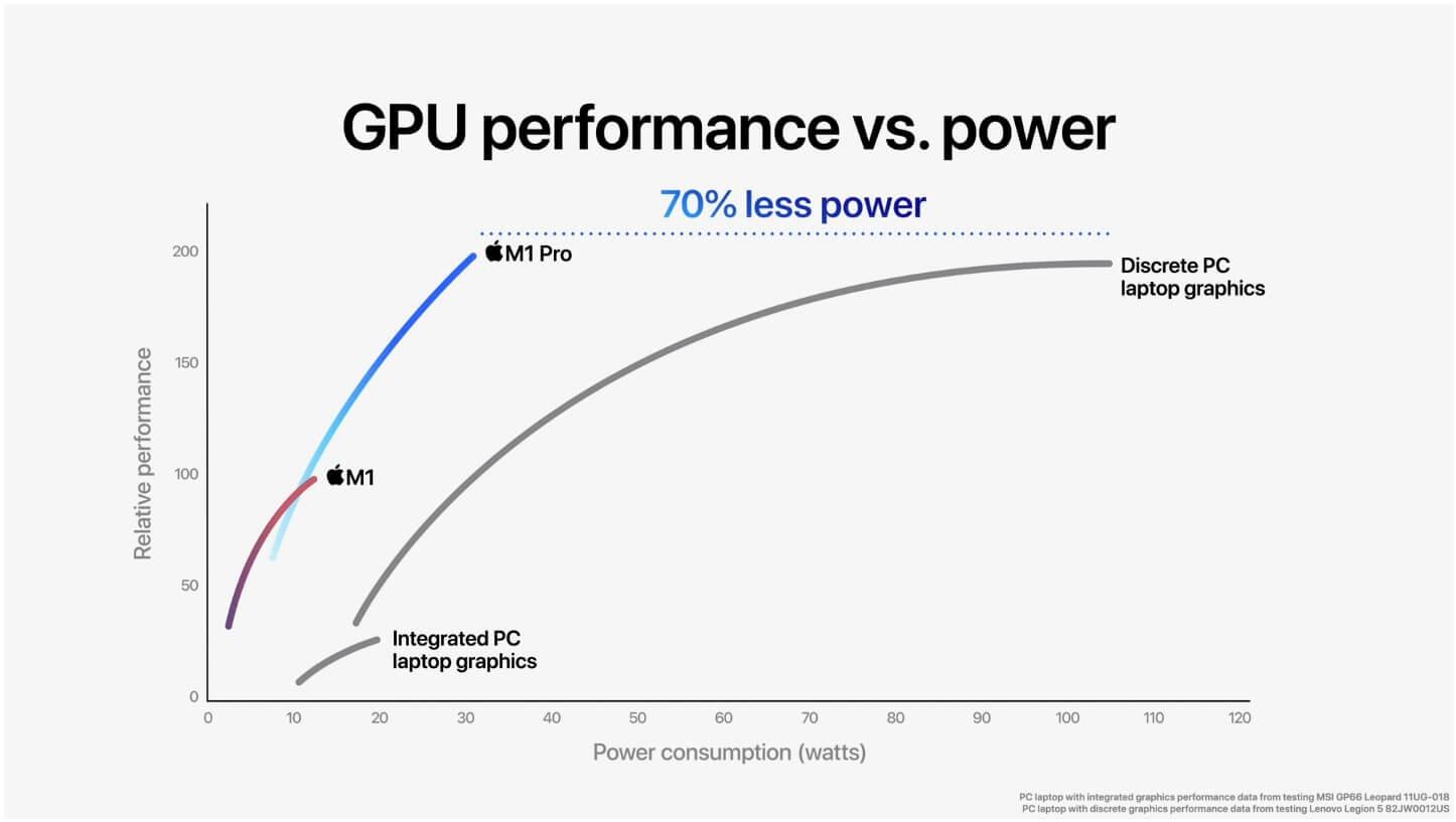 gpu performance less power than discrete pc laptop graphics