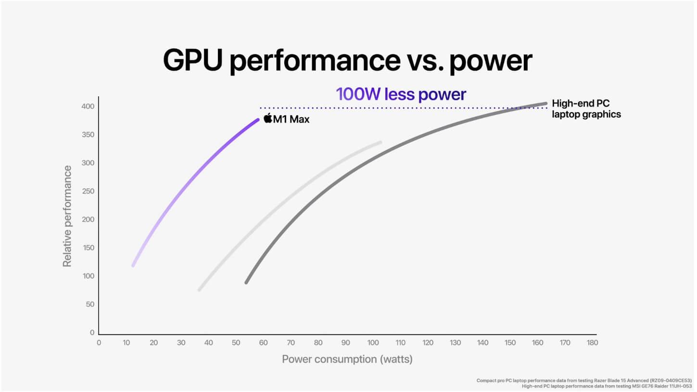 gpu performance vs power using