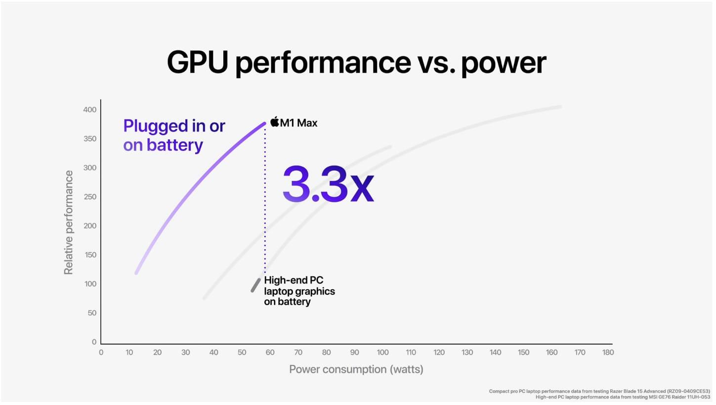m1 max gpu power on battery vs discrete gpu