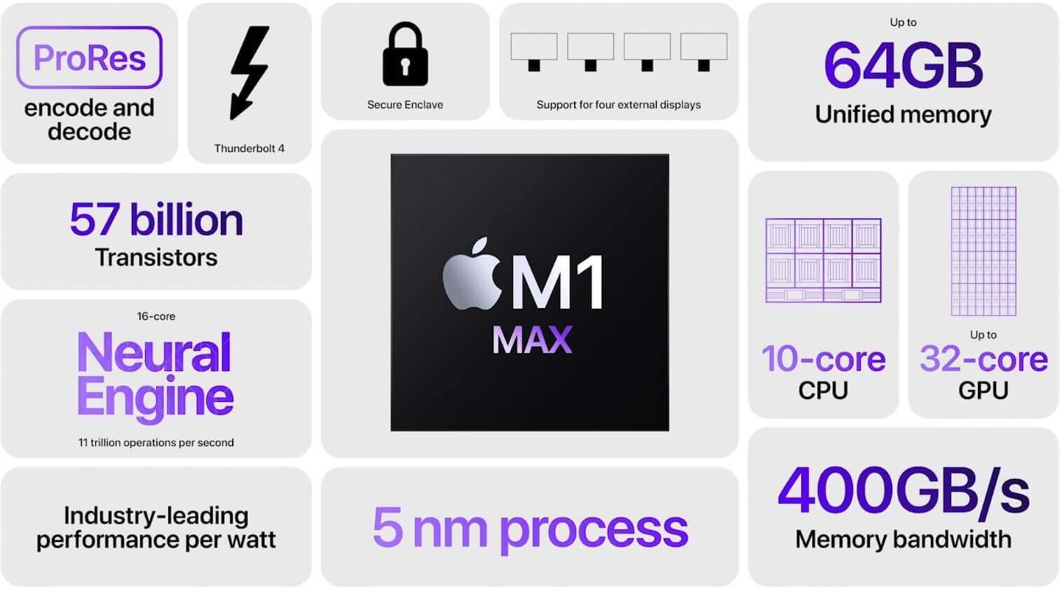 m1 max sum
