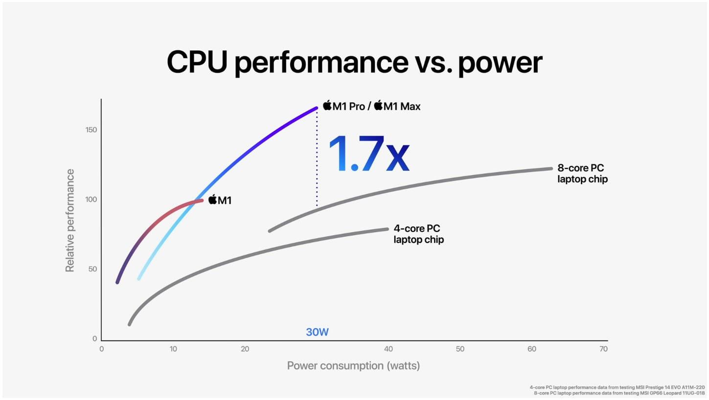 m1 pro max power consumption per wattage