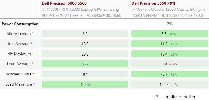 power con dell 5550 vs 5560 001