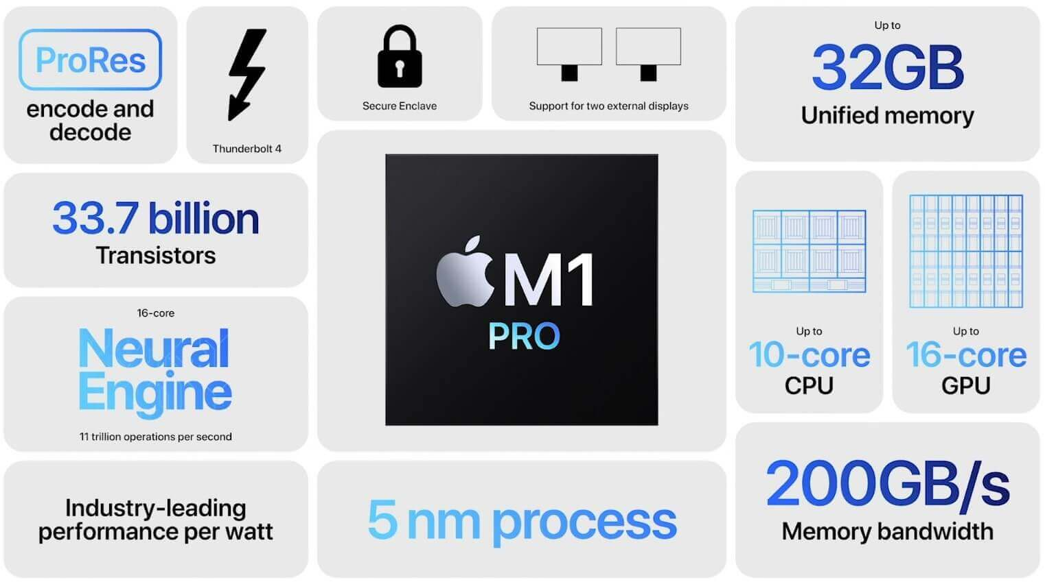 sum m1 pro system
